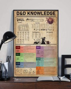 DnD Knowledge Poster